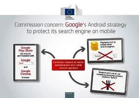 Αντιμονοπωλιακή νομοθεσία: Η Επιτροπή επιβάλλει πρόστιμο ύψους 4.34 δισ. EUR στη Google για παράνομες πρακτικές όσον αφορά τις κινητές συσκευές Android