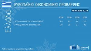 Χειμερινές οικονομικές προβλέψεις 2020: Αντίρροπες δυνάμεις που επιβεβαιώνουν την υποτονική ανάπτυξη